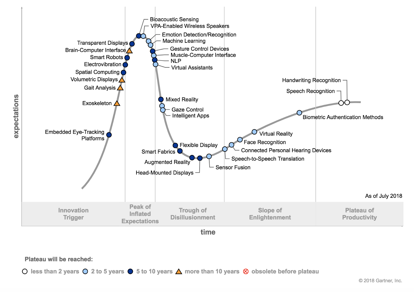 Human-Machine Interface-Trough-of-Disillusionment